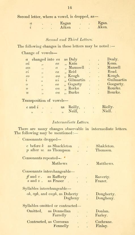 Name Variations Ireland 14