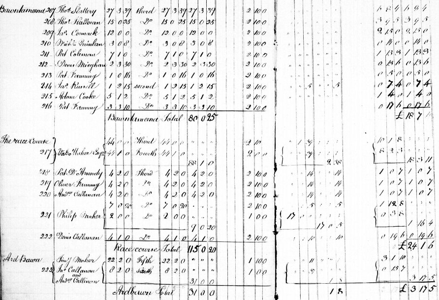 Tithe Applotment Book Entries for Pat Fanning Bawntameena, Oliver Fanning Race Course and Callinans 1833