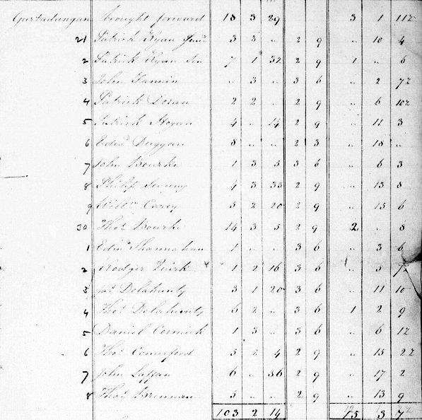 John Fannin of Gurtadangan in Templeree Parish Co Tipperary North in the Tithe Applotment Book 1827