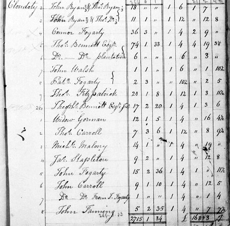 John Fanning Clondoty Loughmoe East Co Tipperary North Tithe Applotment Book 1827