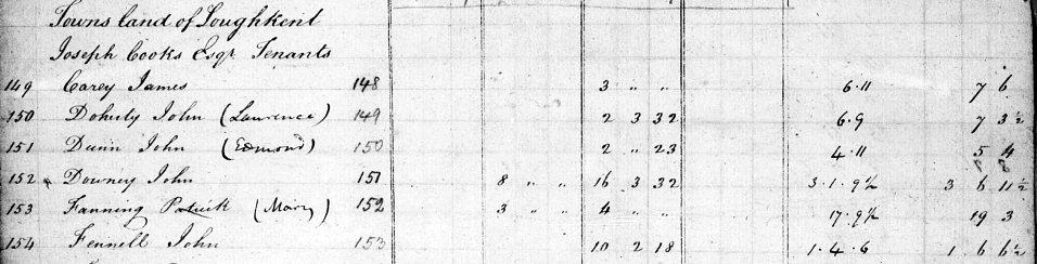 Patrick Fanning tenant of Loughkent Knockgraffon Parish in Co Tipperary South Tithe Applotment Book entry 1825